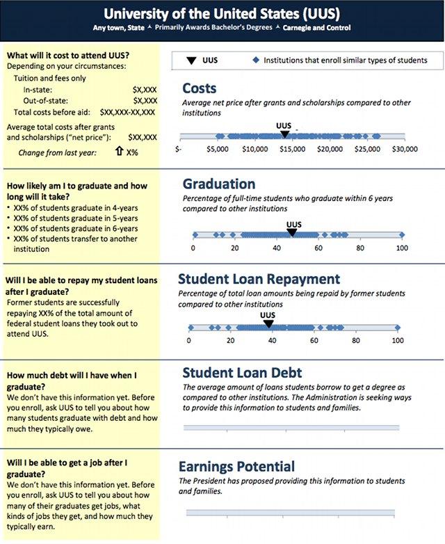 Obama's New College Score Card